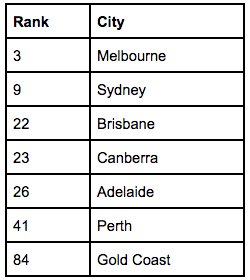 International Student City Rankings in Australia